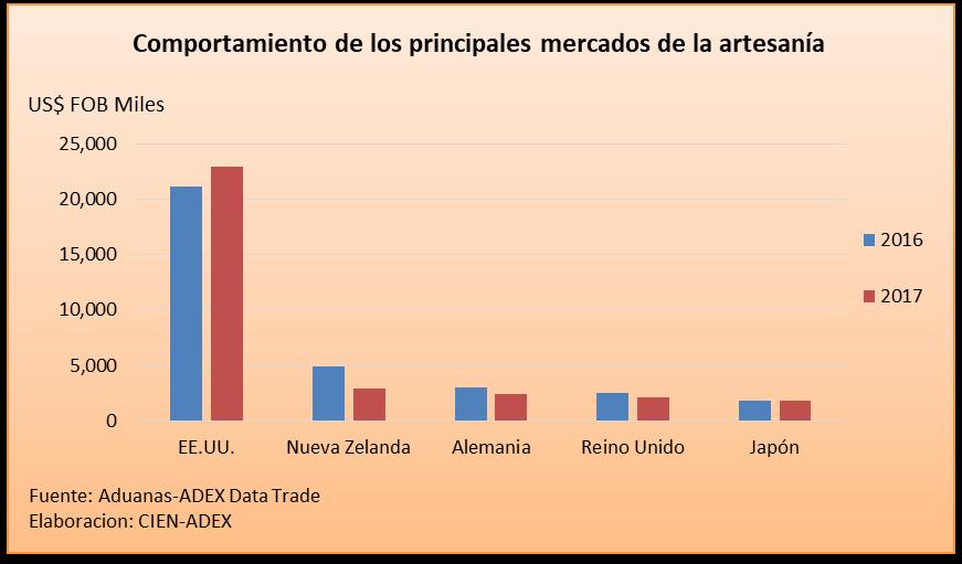 Las empresas que sobresalieron con mayores envíos de artesanía peruana son  Art Atlas S.R.L. 6dbd006027a